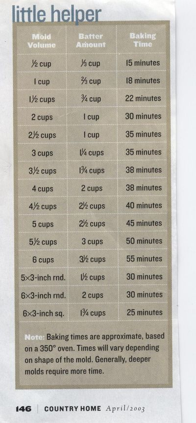 Cake pan little helper chart