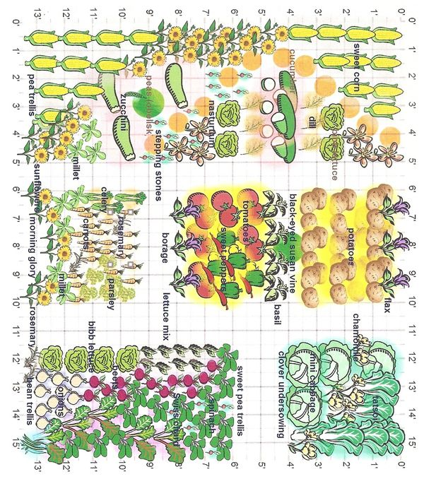 Whiteley creek homestead garden planning tool for How to layout my vegetable garden